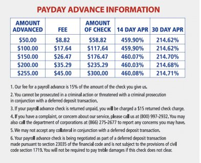 Payroll Advance APR Table