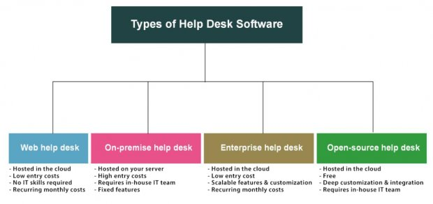 Types of Help Desk Software: