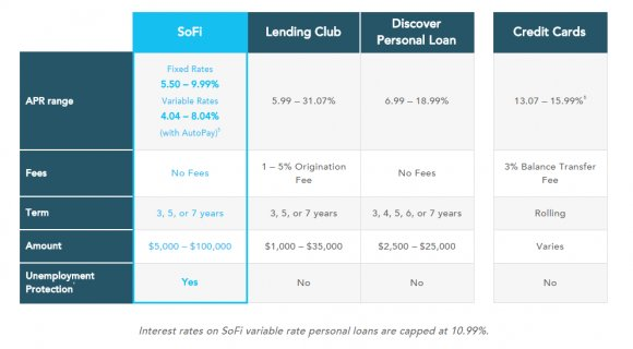 SoFi s personal loans are