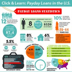 Payday Loans in the U.S.