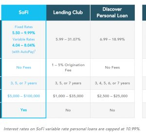 Choice Personal Loans