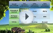 USDA 100% Financing Loan Low Mortgage Insurance