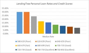 What Credit Score Do You Need for a Personal Loan?